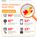 MasterCard Infographic_South Africa